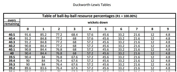 Table of ball-by-ball resource percentages (R1 = 100.00%)