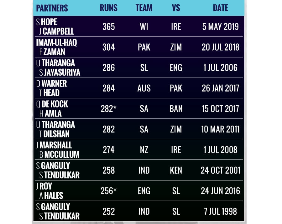 Highest Opening Partnership in ODI Cricket (table)