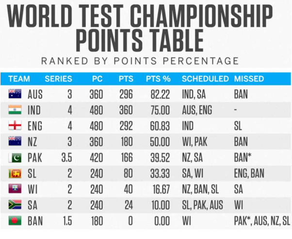Australia Overtakes India After Revision of Points System in World Test Championship
