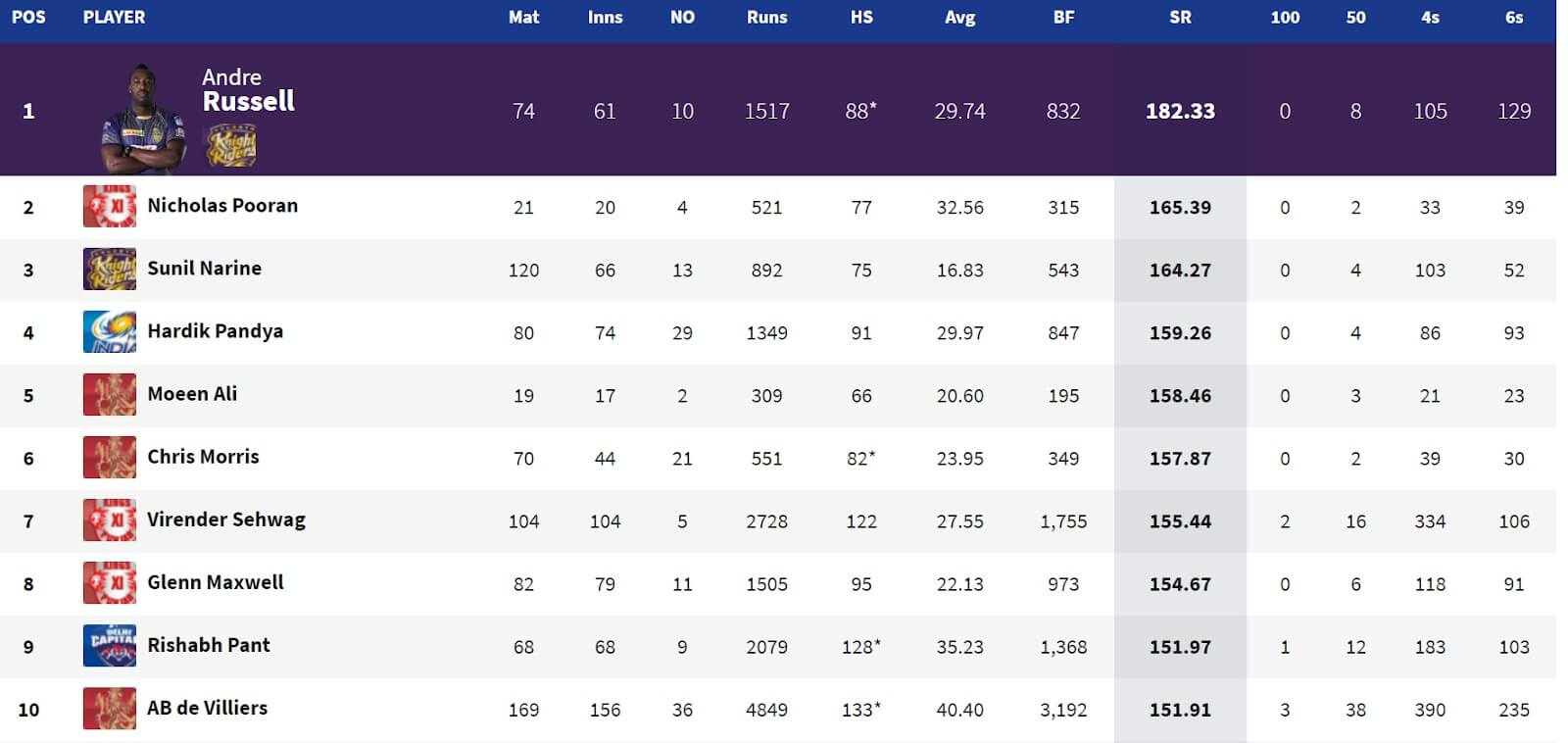 Highest Strike Rate in the History of the IPL: Top 10 Players
