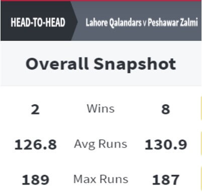Peshawar Zalmi vs Lahore Qalandars Match Preview: November 14, 2020