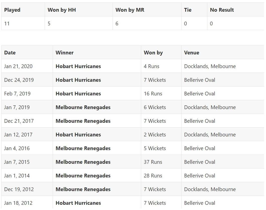 Hobart Hurricanes vs Melbourne Renegades Match 10 Preview: December 19, 2020