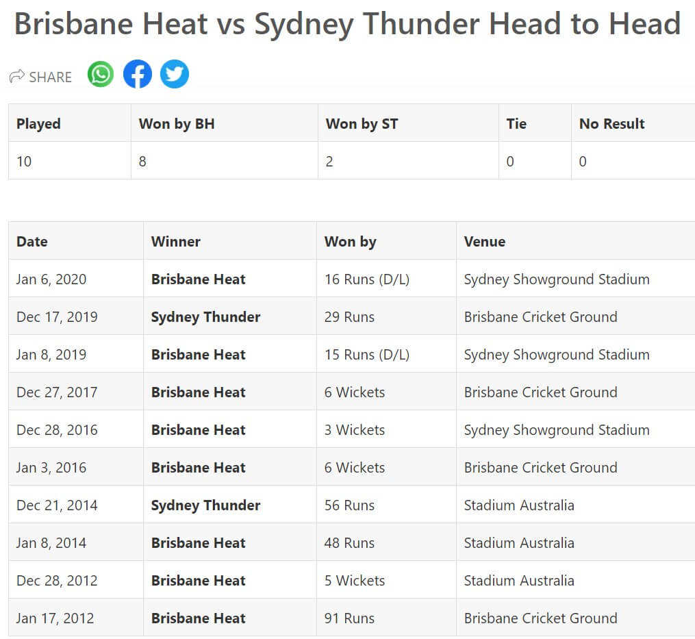 Sydney Thunder vs Brisbane Heat Match 7 Preview: December 14, 2020