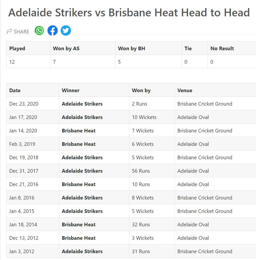 Adelaide Strikers vs Brisbane Heat Match 46 Preview January 21, 2021
