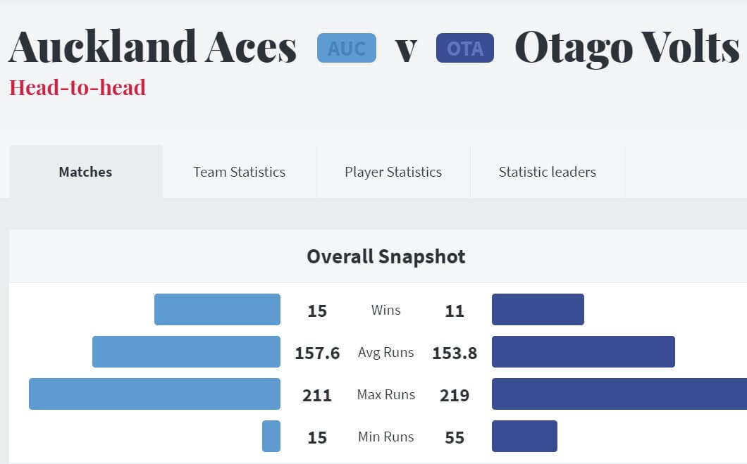 Auckland Aces vs Otago Volts Match 27 Preview: February 1, 2021