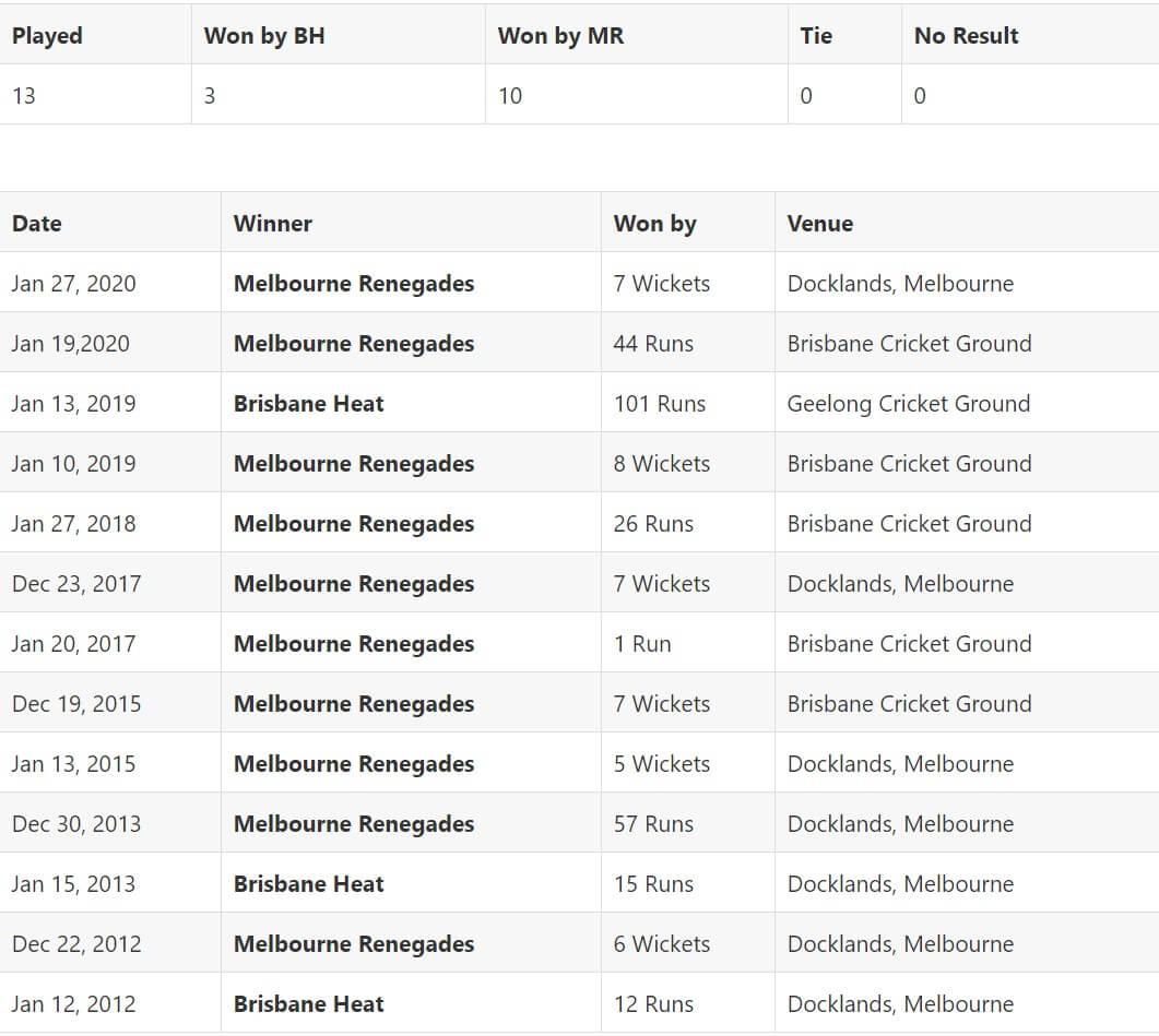 Brisbane Heat vs Melbourne Renegades Match 49 Preview January 23, 2021