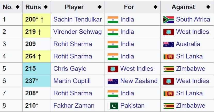 First 200 in ODI Cricket