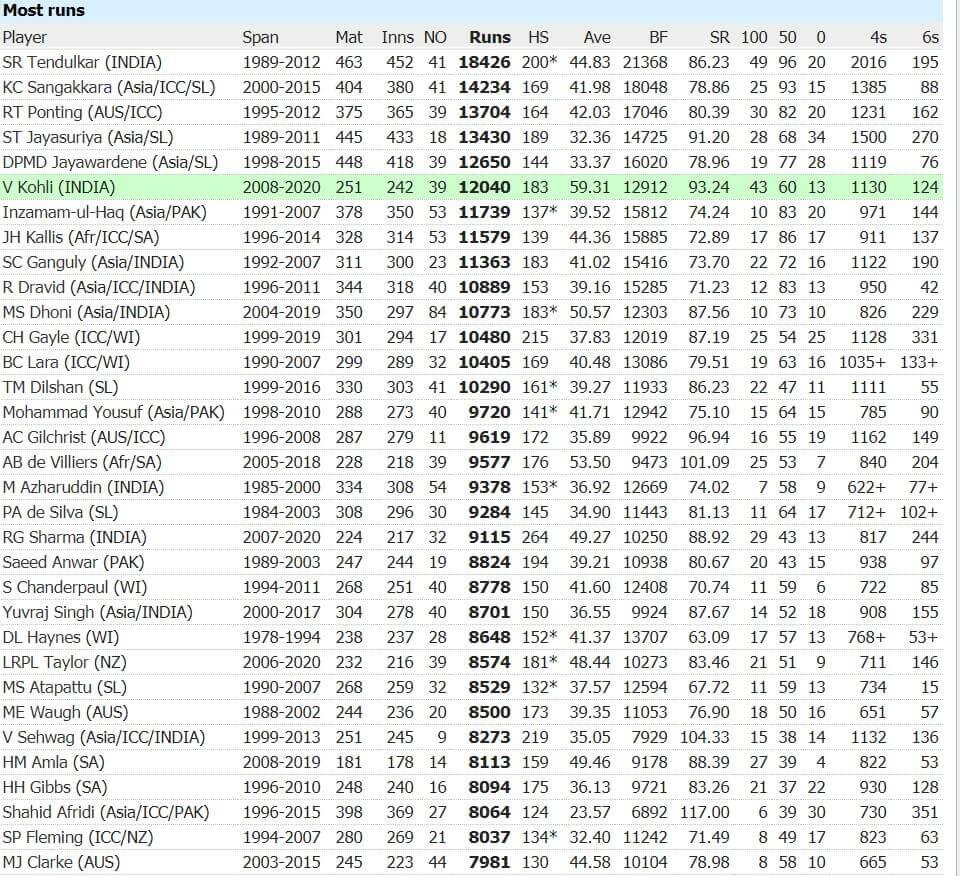 India's Leading ODI Run Scorers