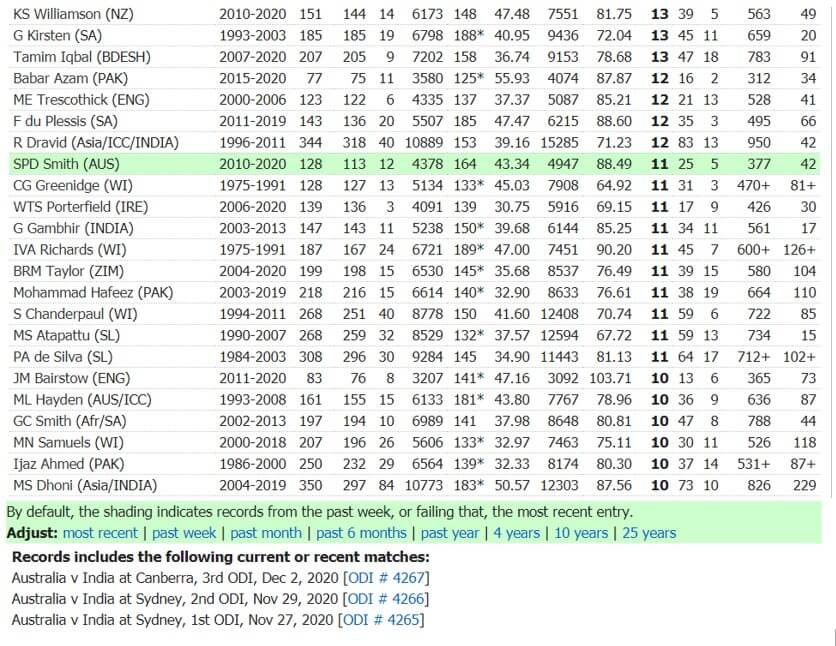 Most Hundreds in ODI for India
