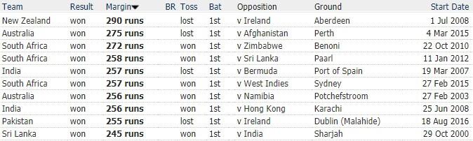 Top 10 Largest Winning Margins in ODIs