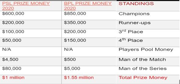 BPL vs PSL League Comparison