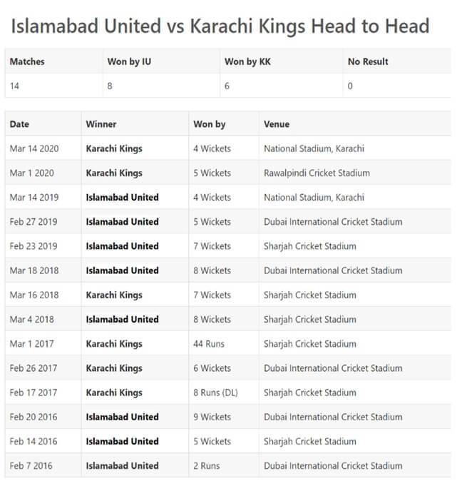 Karachi Kings vs Islamabad United Match 6 Preview: February 24, 2021
