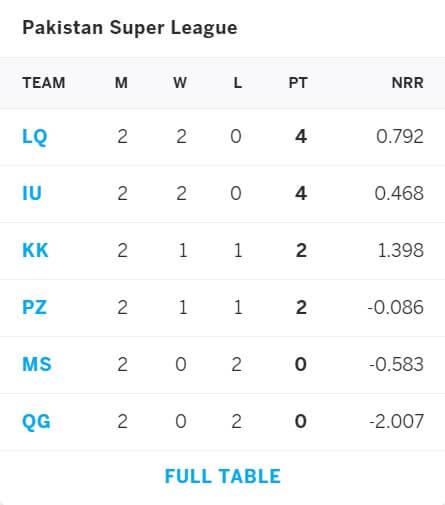 Karachi Kings vs Lahore Qalandars Match Prediction February 28, 2021
