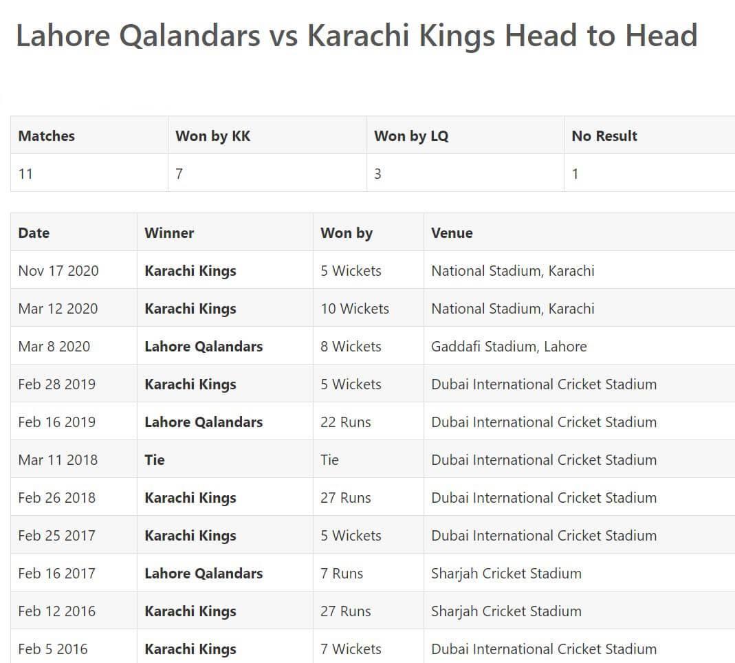 Karachi Kings vs Lahore Qalandars Match Prediction February 28, 2021 (2)