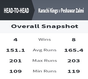 Karachi Kings vs Peshawar Zalmi Match Prediction March 3, 2021