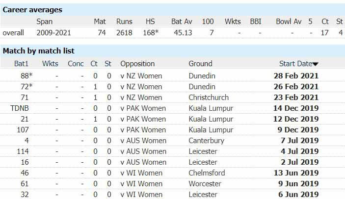 England Women's Tammy Beaumont Becomes Number One ODI Batter