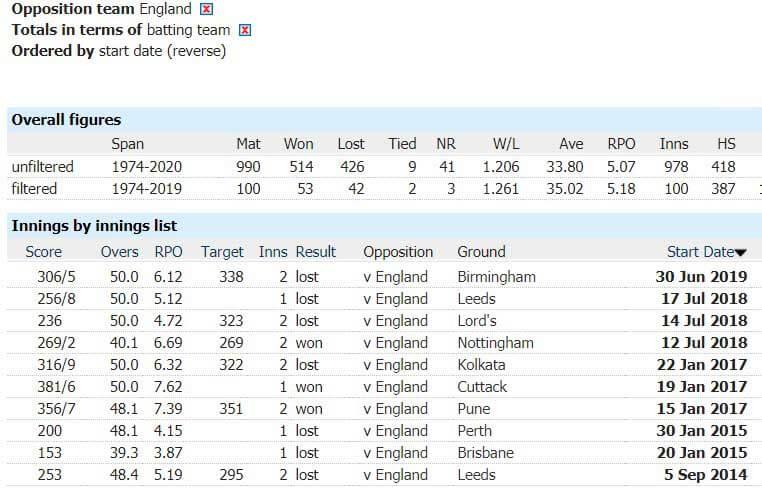 India vs England: 1st ODI, March 23, England Tour of India Match Prediction