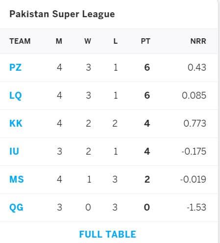 Islamabad United vs Quetta Gladiators Match Prediction March 6, PSL 2021
