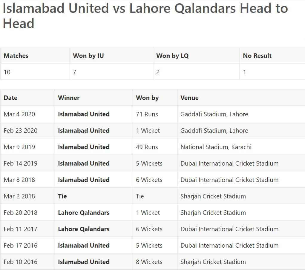 Lahore Qalandars vs Islamabad United Match Prediction March 4, PSL 2021