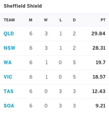 New South Wales vs Queensland: April 3-6, Sheffield Shield 2021