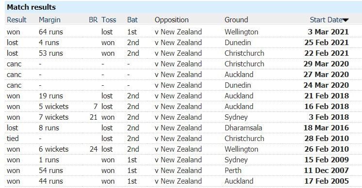 New Zealand vs Australia: 5th T20I, March 7, Australia Tour of New Zealand Match Prediction
