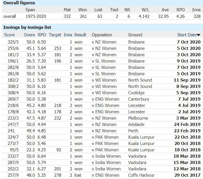 New Zealand Women vs Australia Women: 1st ODI, April 4, Australia Tour of New Zealand Match Prediction