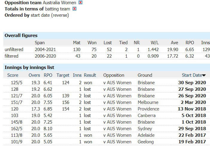 New Zealand Women vs Australia Women: 1st T20I, March 28, Australia Tour of New Zealand Match Prediction