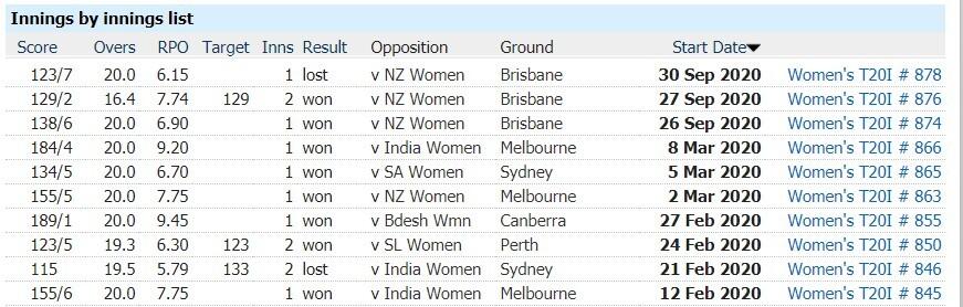 New Zealand Women vs Australia Women: 3rd T20I, April 1, Australia Tour of New Zealand Match Prediction