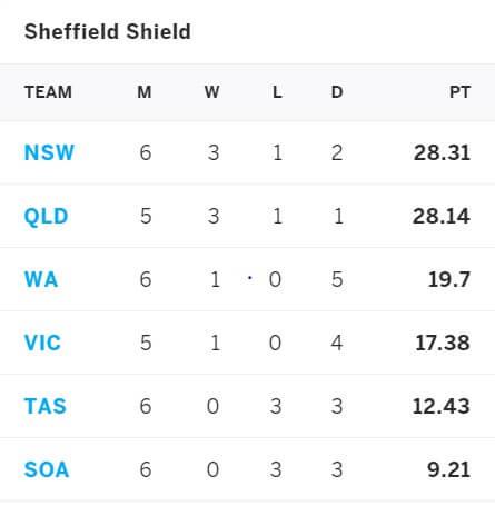 Tasmania vs NSW March 20-23, Sheffield Shield Match Prediction