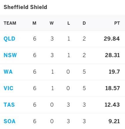 Victoria vs South Australia April 3-6, Sheffield Shield 2021
