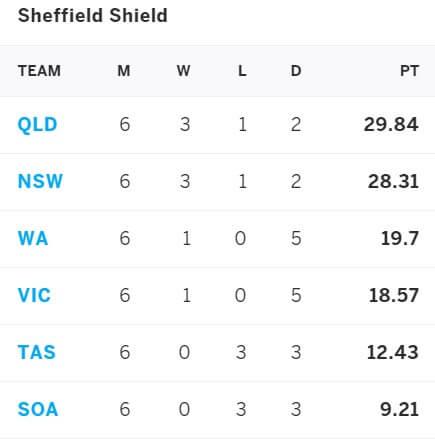 Western Australia vs Victoria March 25-28, Sheffield Shield 2021