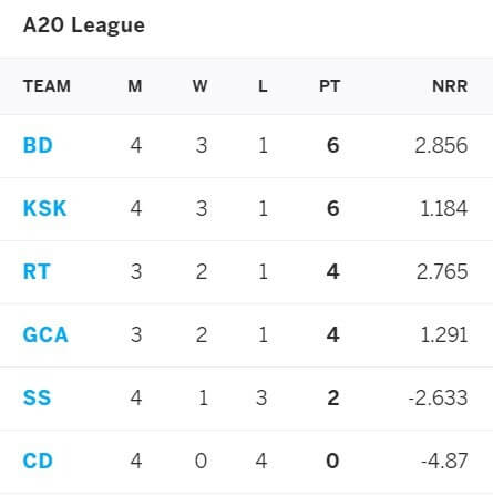 Bombay Deccan vs Kerala Super Kings: A20 League, April 8, 2021