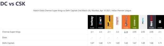 IPL 2021 Chennai Super Kings vs Delhi Capitals Dream11 Prediction: April 10