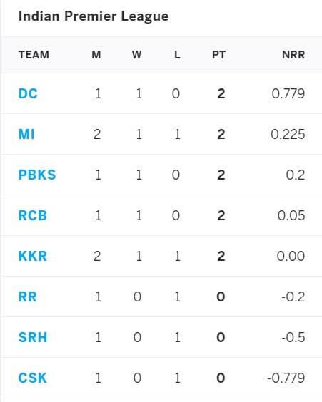 IPL 2021 Chennai Super Kings vs Rajasthan Royals: April 19, Match 12 Prediction