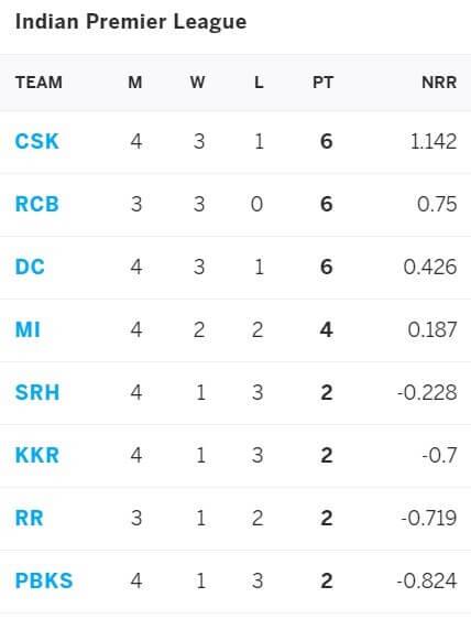IPL 2021 Delhi Capitals vs Kolkata Knight Riders: April 29, Match 25 Prediction