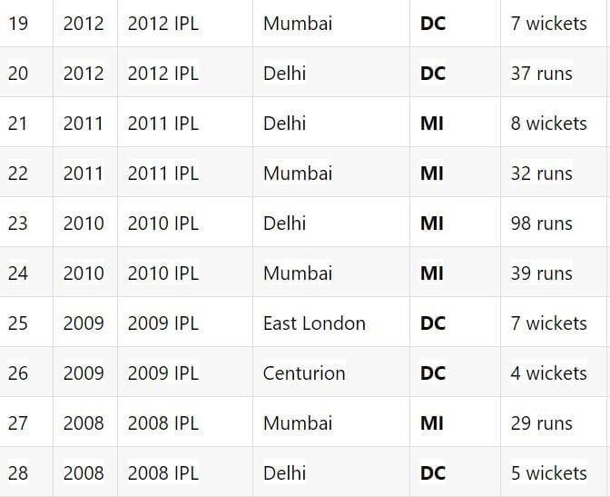 IPL 2021 Delhi Capitals vs Mumbai Indians: April 20, Match 13 Prediction