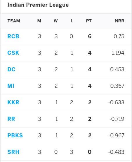 IPL 2021 Delhi Capitals vs Royal Challengers Bangalore: April 27 Match 22 Prediction