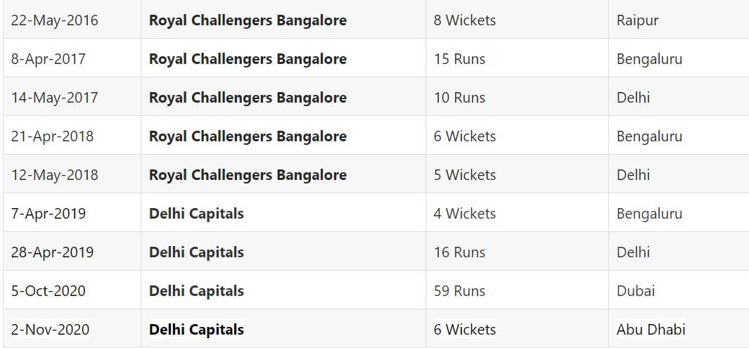 IPL 2021 Delhi Capitals vs Royal Challengers Bangalore April 27, Match 22 Prediction