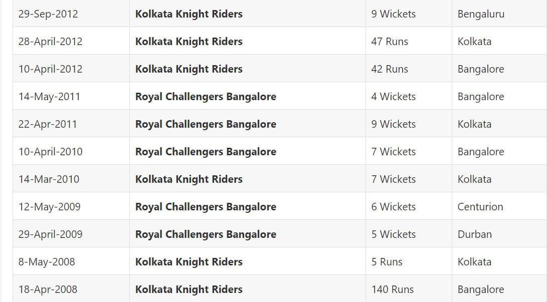 IPL 2021 Kolkata Knight Riders vs Royal Challengers Bangalore: May 3, Match 30 Prediction