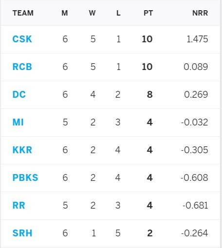 IPL 2021 Mumbai Indians vs Chennai Super Kings: May 1, Match 27 Prediction