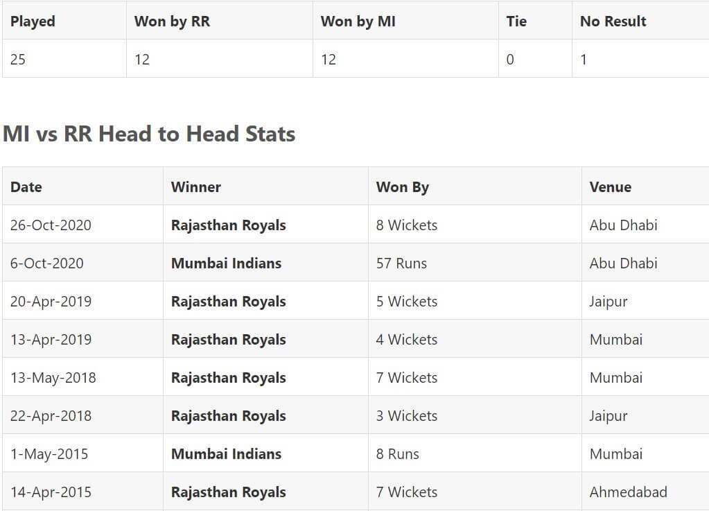 IPL 2021 Mumbai Indians vs Rajasthan Royals: April 29, Match 24 Prediction