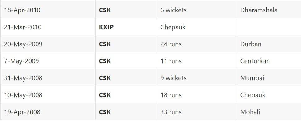 IPL 2021 Punjab Kings vs Chennai Super Kings: April 16 Match 8 Prediction
