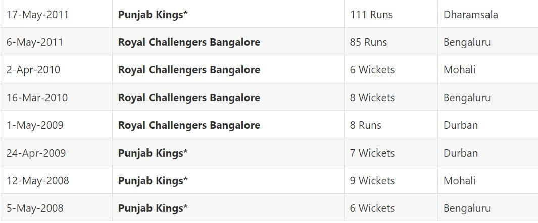 IPL 2021 Punjab Kings vs Royal Challengers Bangalore: April 30, Match 26 Prediction