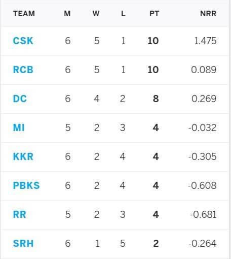 IPL 2021 Rajasthan Royals vs Sunrisers Hyderabad: May 2, Match 28 Prediction