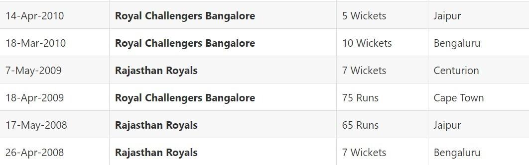 IPL 2021 Royal Challengers Bangalore vs Rajasthan Royals: April 22, Match 16 Prediction