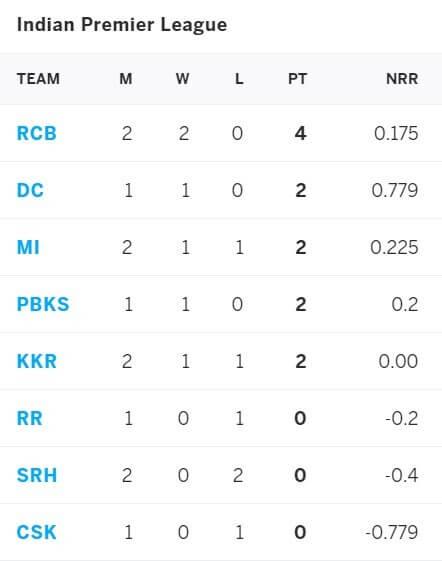 IPL 2021 Sunrisers Hyderabad vs Delhi Capitals: April 25, Match 20 Prediction