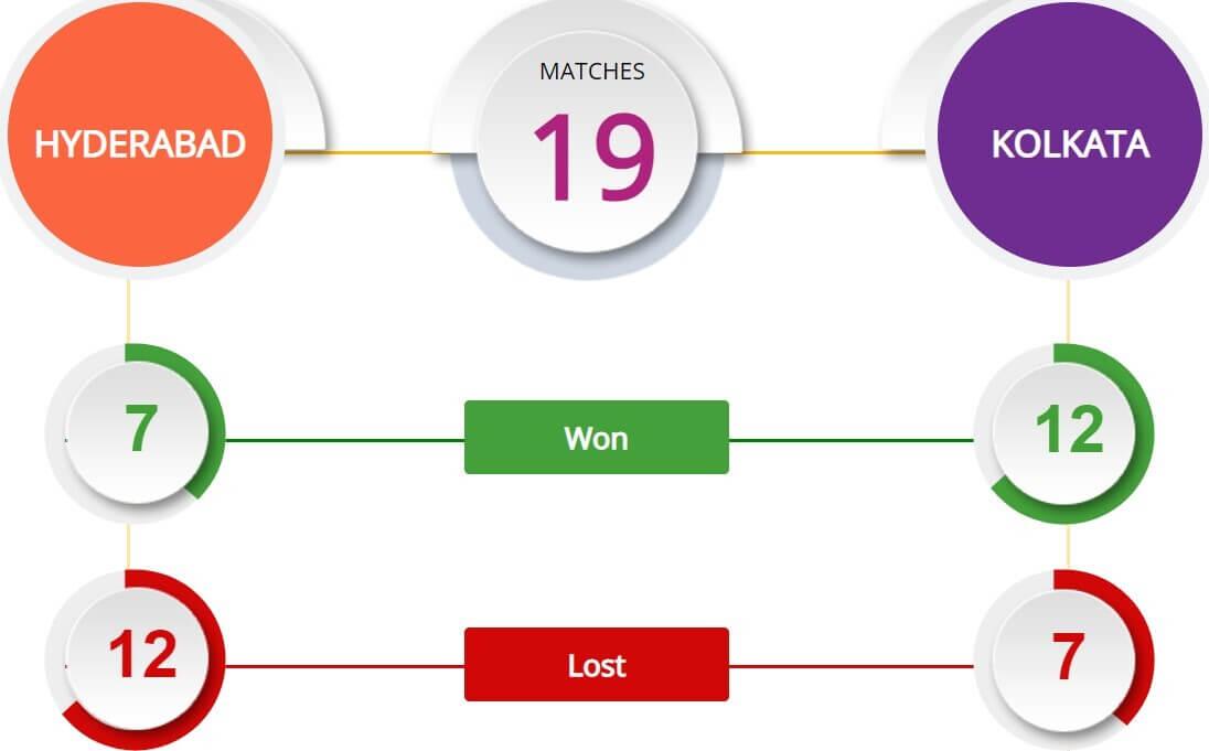 IPL 2021 Sunrisers Hyderabad vs Kolkata Knight Riders: April 11 Match Prediction
