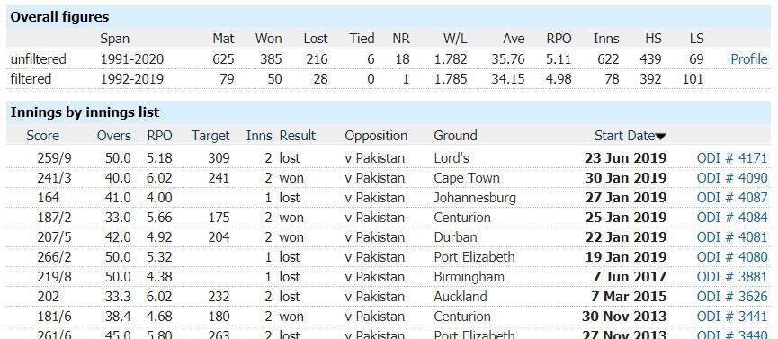 South Africa vs Pakistan: 2nd ODI, April 4, Pakistan Tour of South Africa Match Prediction