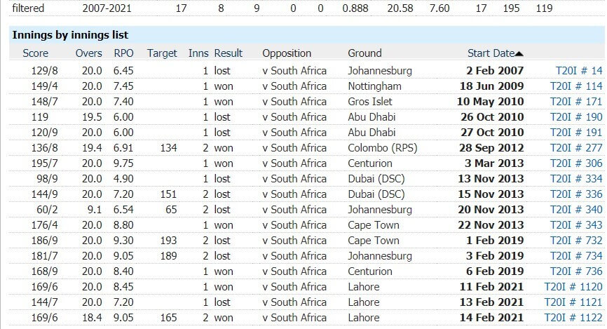 South Africa vs Pakistan: 2nd T20I, April 12, Pakistan Tour of South Africa Match Prediction