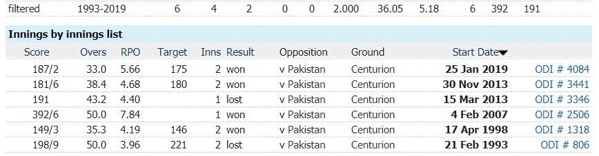 South Africa vs Pakistan 3rd ODI, April 7, Pakistan Tour of South Africa Match Prediction